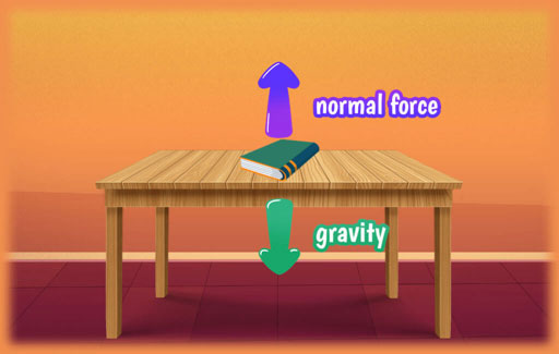 Describe the state of a moving object in terms of the forces acting on it and the profile of gravitational and kinetic energy at different points along its path of movement.